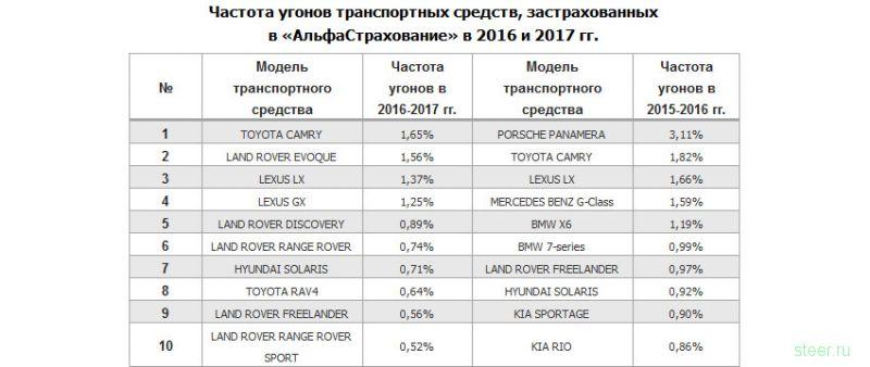 Toyota Camry : лидер по угонам в Москве