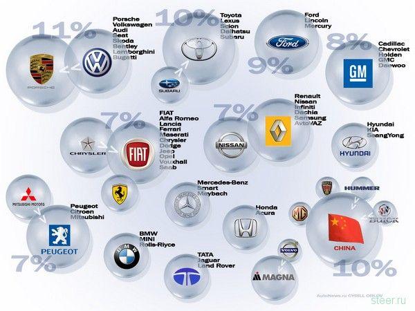 мировой автомобильное производство