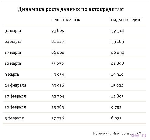 Россиянам не дают кредиты на машины