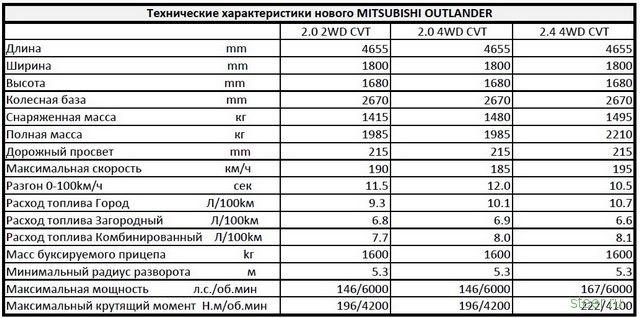 Базовый MMC Outlander 2.0 CVT будет стоить 969 тысяч р. (фото)