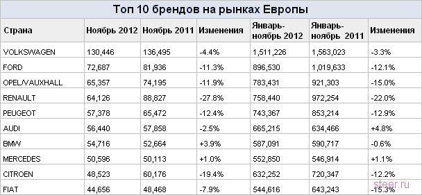 Топ-10 автомобилей в кризисной Европе : Самые популярные модели ноября на европейском рынке