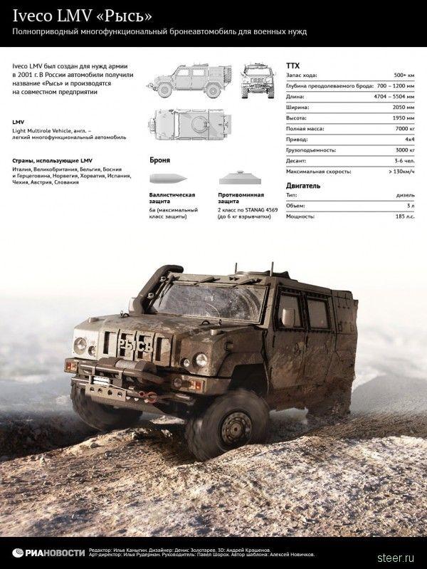 Российская армия отказалась от бронеавтомобиля «Рысь»