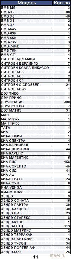 Итоговая статистика угонов за 2012 год по Москве.
