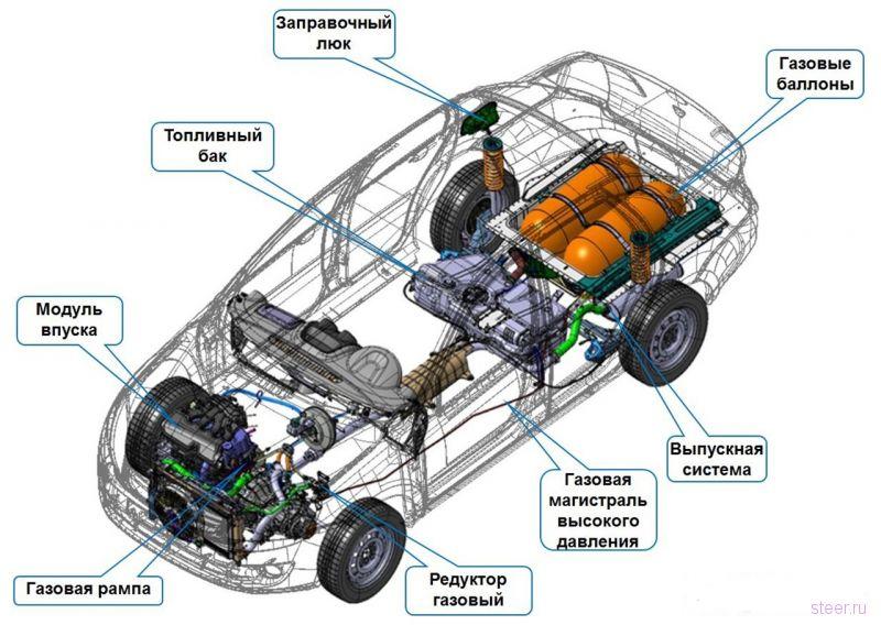 АвтоВАЗ подготовил к запуску двухтопливную Lada Granta