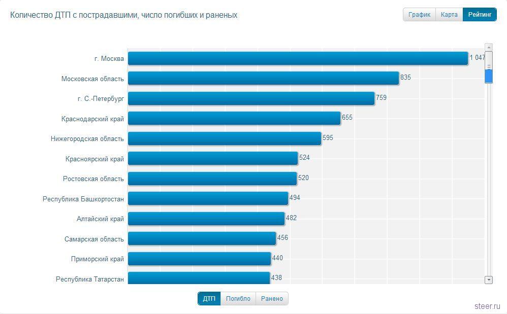 пролетели статистика угонов автомобилей в тульской области Хилвар приладил