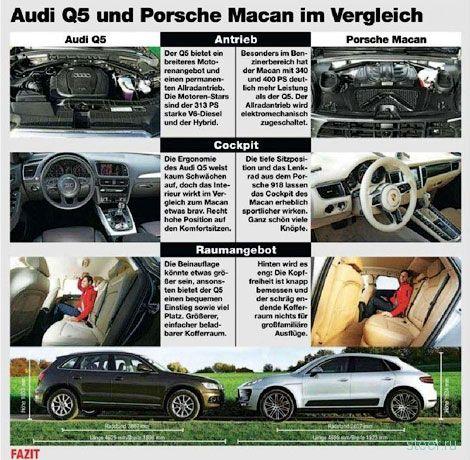 Немецкий журнал рассекретил внешность кроссовера Porsche Macan