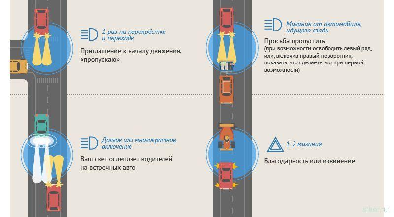 О чём друг другу «говорят» водители на трассе (5 фото)
