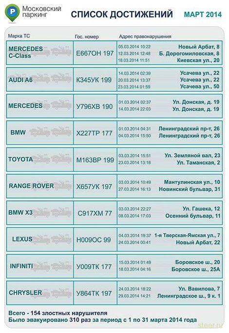 Москва составила рейтинг самых часто эвакуируемых автомобилей