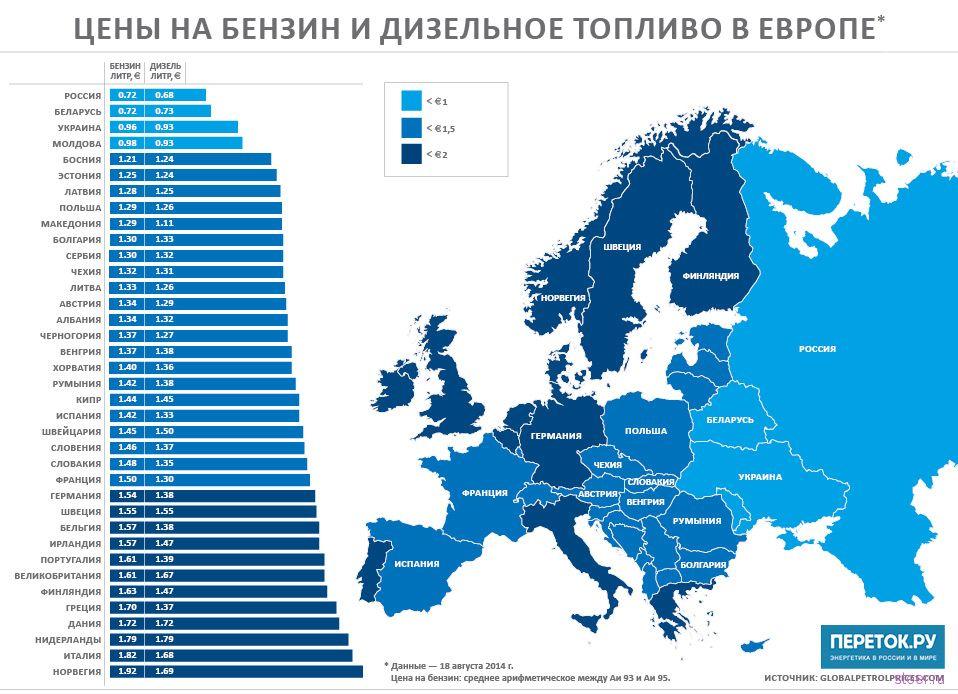 В России самый дешевый бензин в Европе?