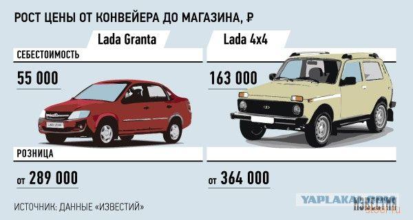 Себестоимость Lada: В процентном соотношении «АвтоВАЗ» зарабатывает на своих машинах больше, чем Porsche