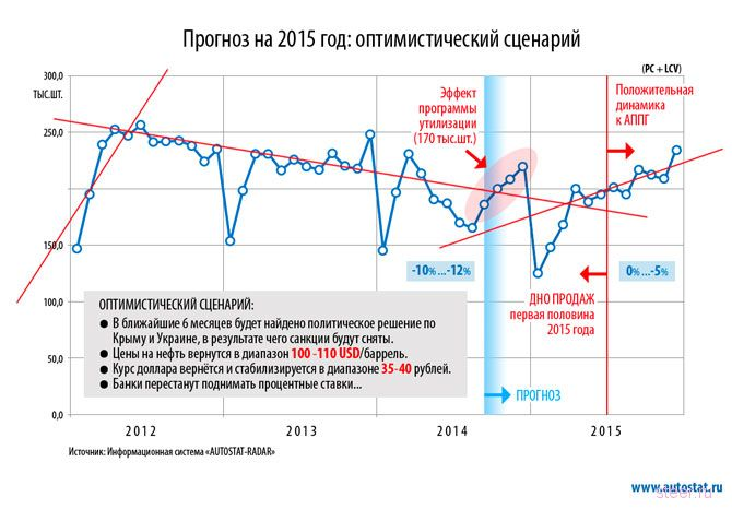 Российский авторынок: в 2015 году будет еще хуже