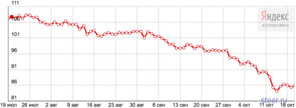 К Новому году бензин будет стоить 37 рублей?