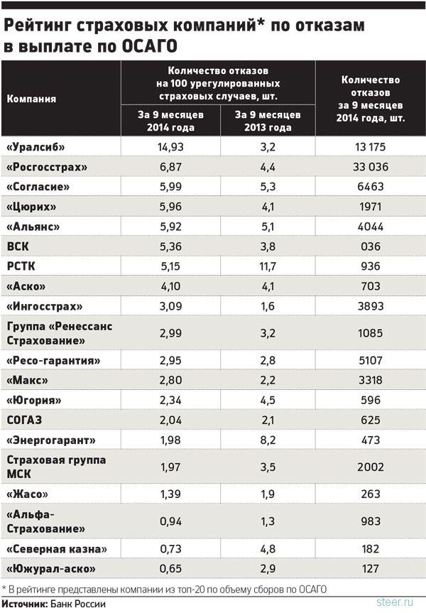 Топ-20 страховых компаний, которые не платят по ОСАГО