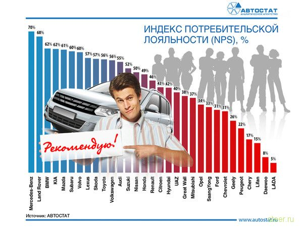 Какими автомобилями больше всего недовольны россияне