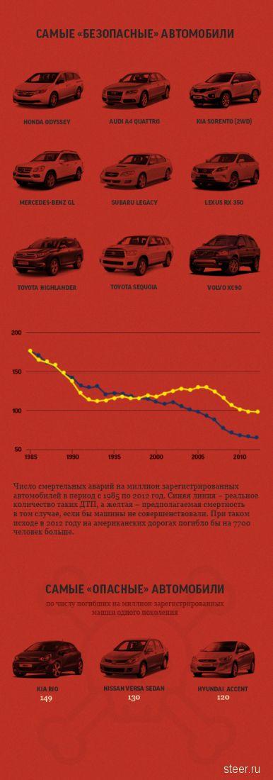 Названы самые безаварийные автомобили