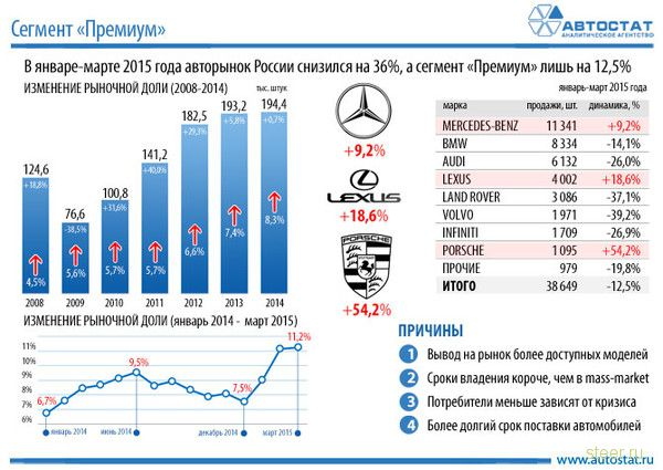 Доля автомобилей люксовых брендов на российском рынке превысила 11 процентов