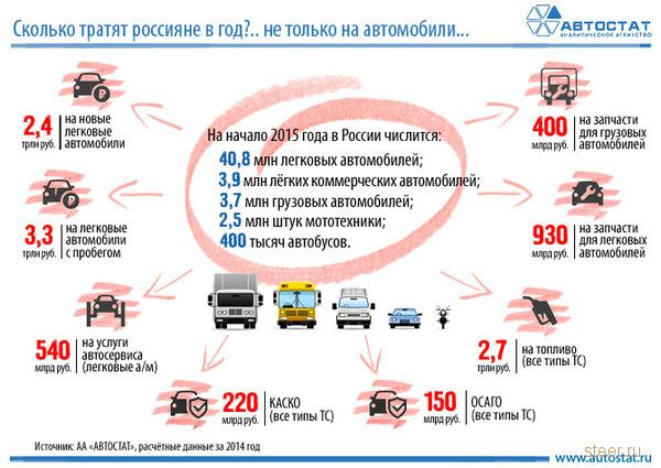 Сколько россияне тратят на автомобили