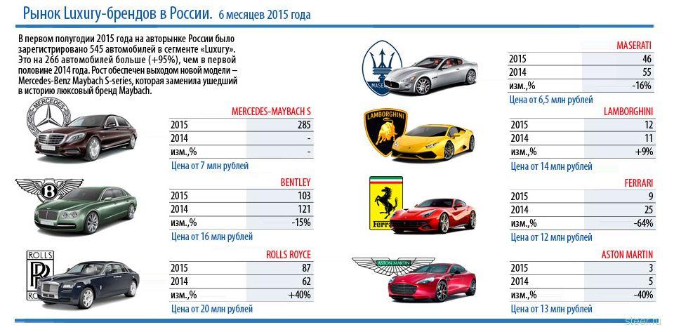 Российские продажи машин класса Люкс выросли вдвое