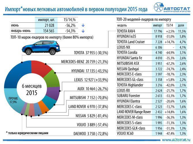 В России резко сократился импорт новых автомобилей