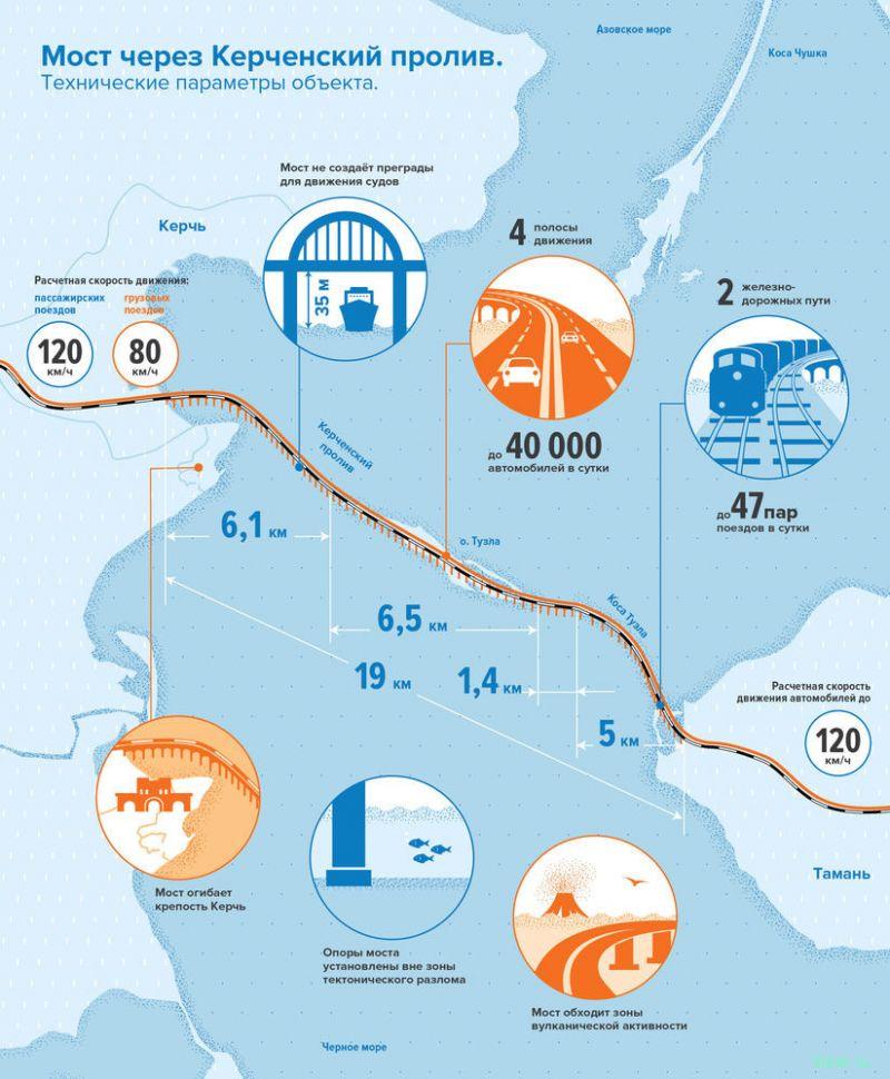 Каким будет мост в Крым?
