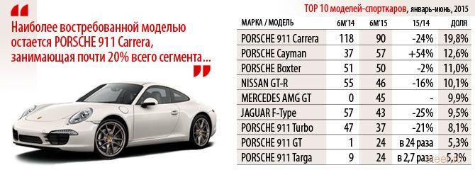 Российские автовладельцы продолжают покупать спорткары, несмотря на кризис