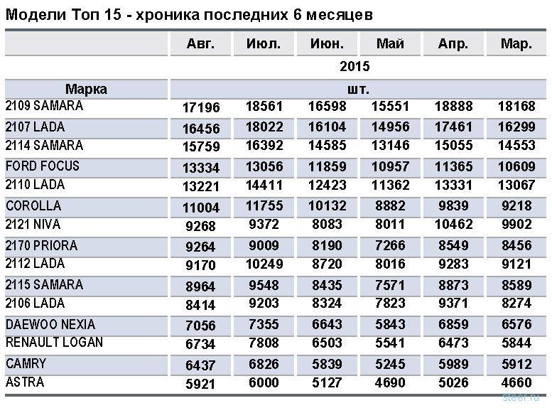 Самые популярные подержанные автомобили в России