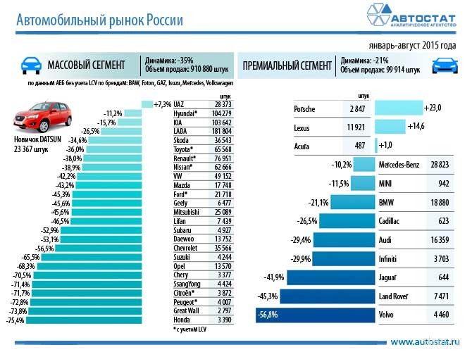 В кризис россиян интересуют «уазики» и Porsche