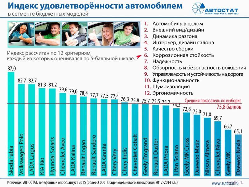Россияне назвали лучшие бюджетные модели