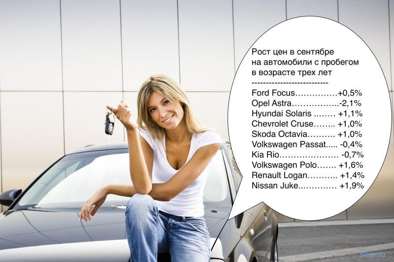 Подержанные автомобили снова прибавили в цене