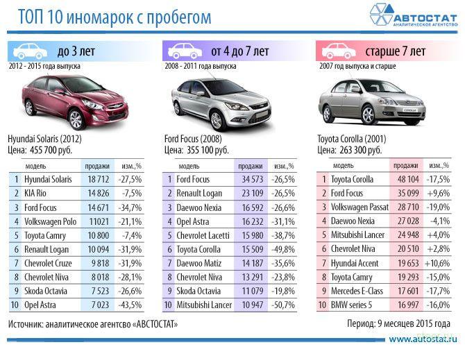 Правый руль снова в лидерах продаж подержанных автомобилей