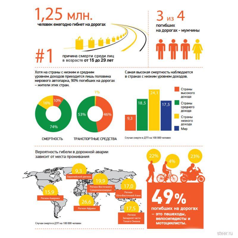 Африка заняла первое место по смертности на дорогах