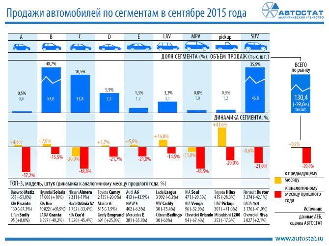 Какие авто россияне покупают в кризис
