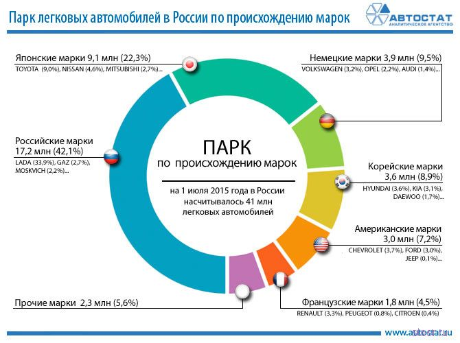 Россияне предпочитают машины отечественных и японских марок