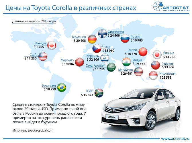 в России сейчас самые низкие цены на новые автомобили