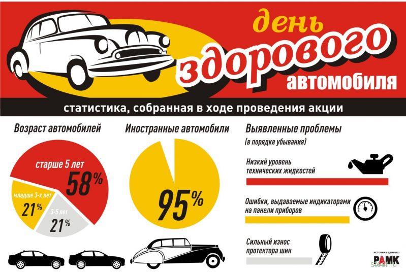 Большинство россиян ездит на неисправных автомобилях