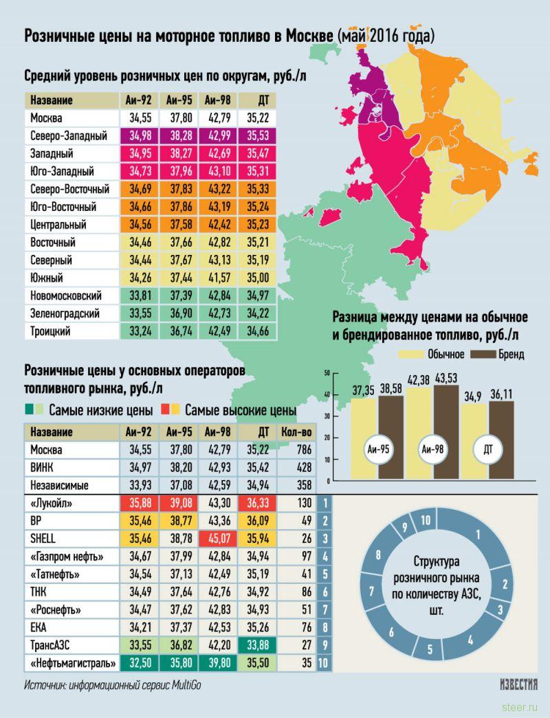 Где в Москве самый дешёвый бензин: районы и заправки