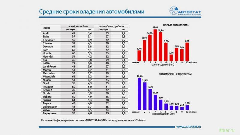 В России увеличились средние сроки владения автомобилями