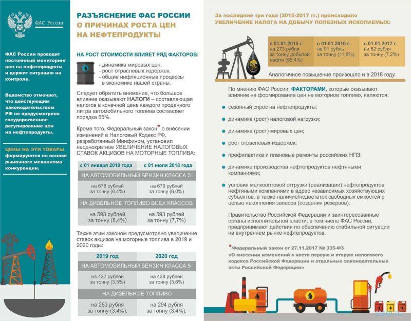 14 рублей 38 копеек: подсчитана стоимость бензина без налогов