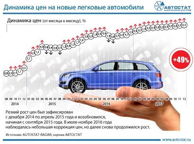 За 3 года машины подорожали на 49%