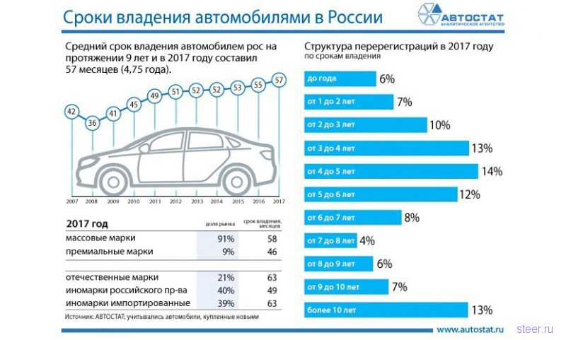 Как часто россияне меняют автомобили