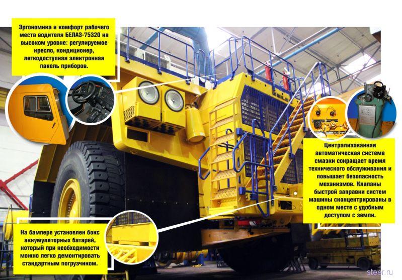 Грузоподъемность нового БелАЗа составит 290 тонн