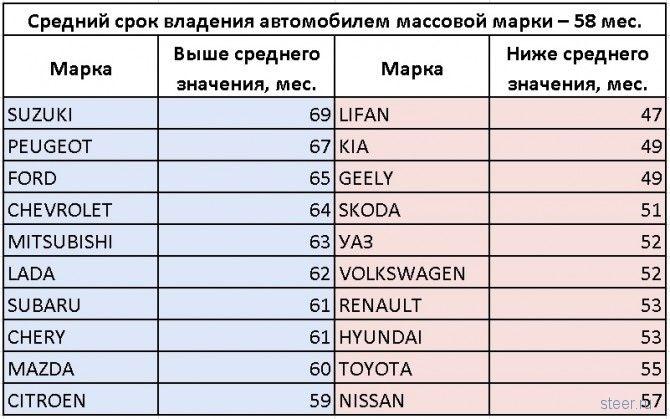 Авто каких марок россияне меняют чаще всего