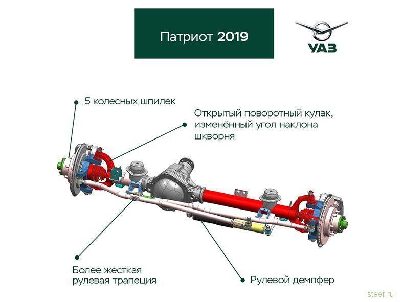 Стали известны новые подробности об обновленном УАЗ «Патриот»