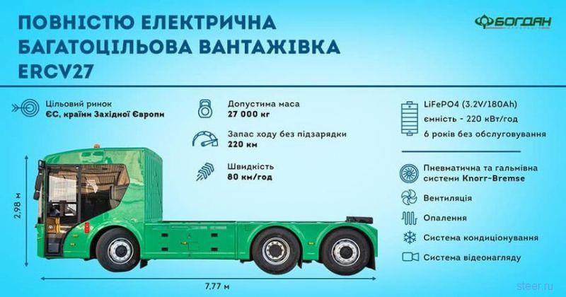 Banke ERCV27 ; украинский электрогрузовик для Евросоюза