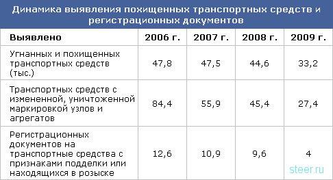 Иномарки в России легко доступны для угона