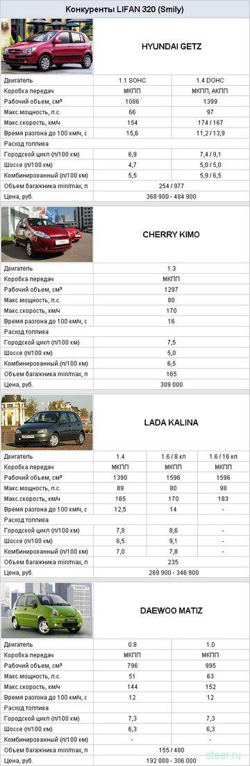 Lifan Smily : Китайский убийца Lada Kalina – уже в России (фото)