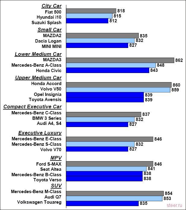 Испортились: рейтинг качества автомобилей