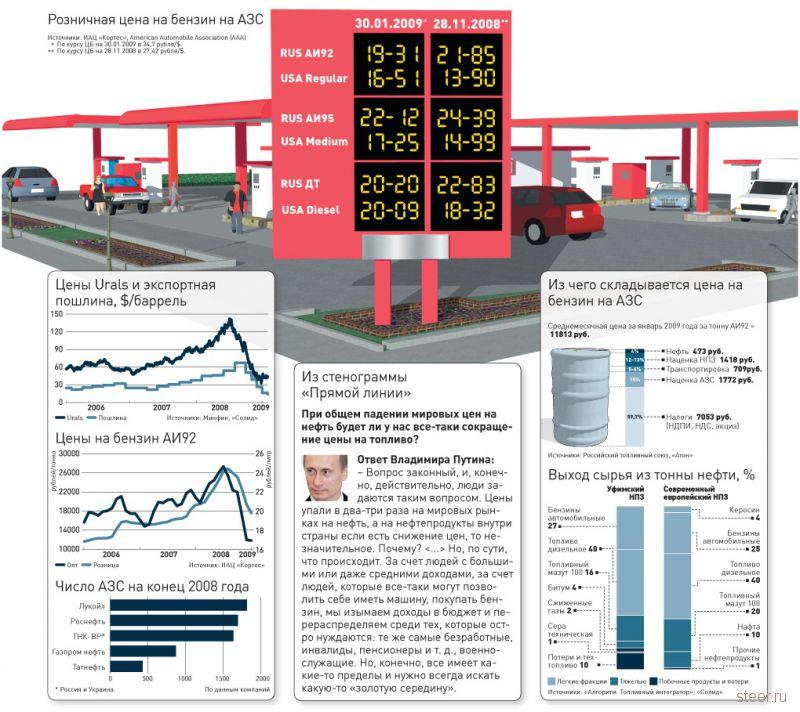 Цены на бензин снова вырастут